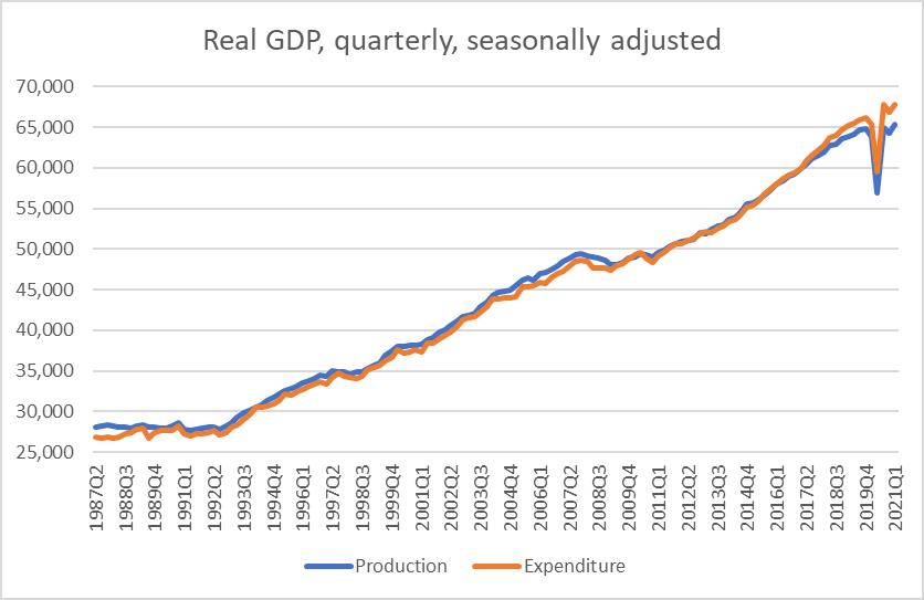 GDP long term