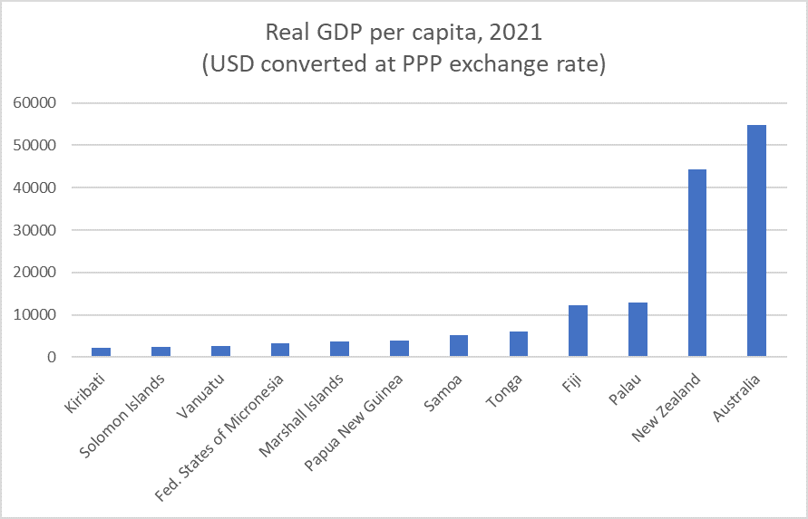 IMF real GDP