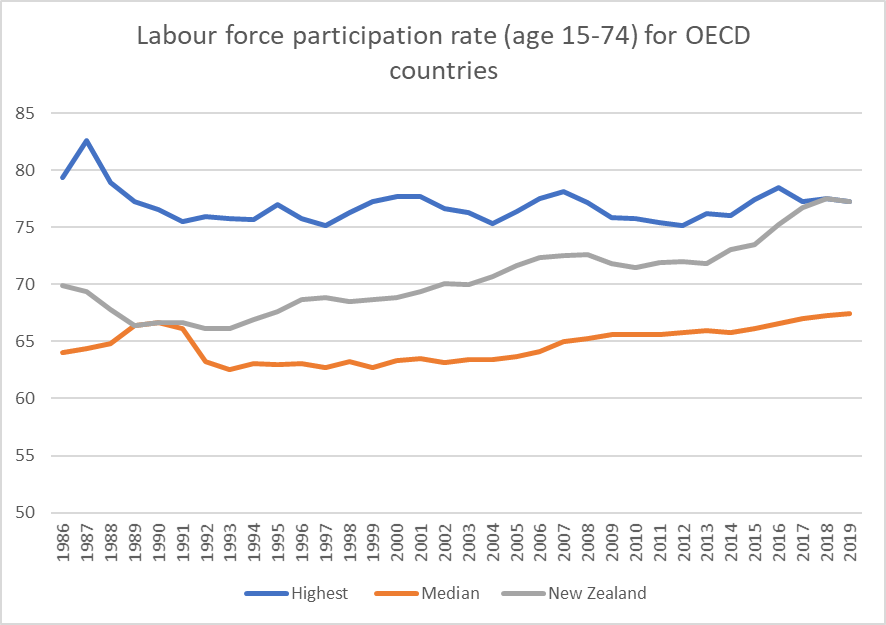 OECD partic rates since 86