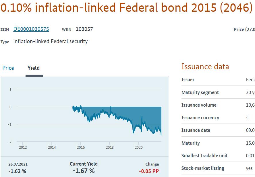 german indexed bond