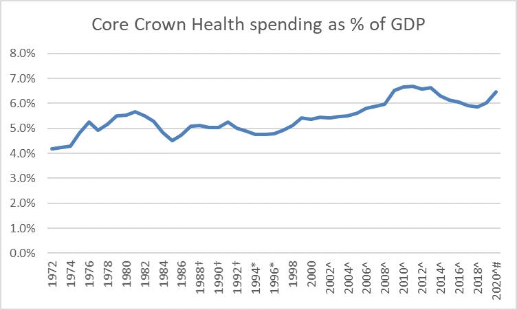 health 2021
