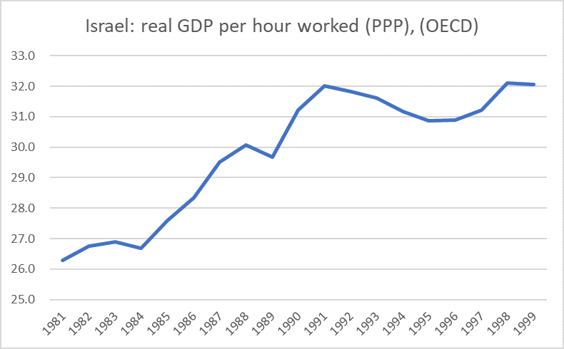 israel productivity