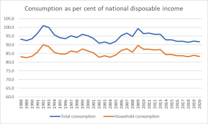 consumption and NDI