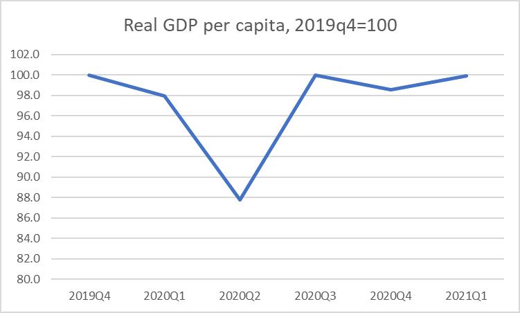covid GDP losses