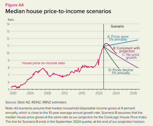 house prices MPS