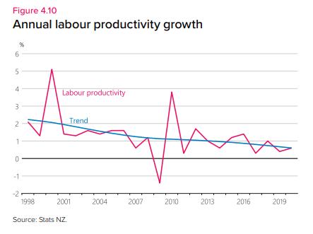 MPS productivity