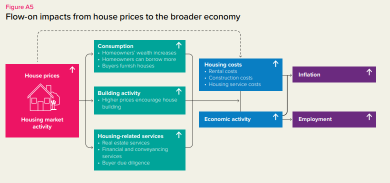 RB house prices