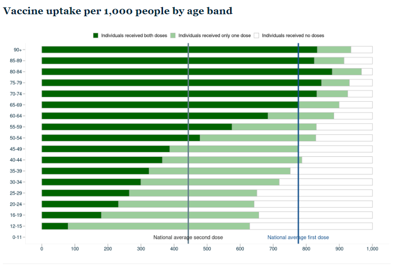 moh vaccine by age