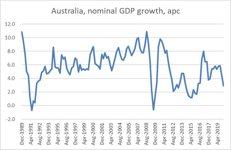 aus nom GDP