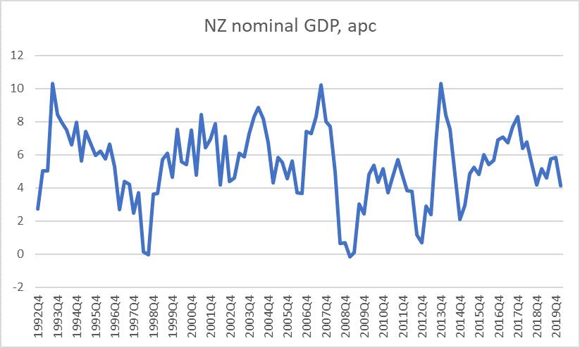 nz nom GDP